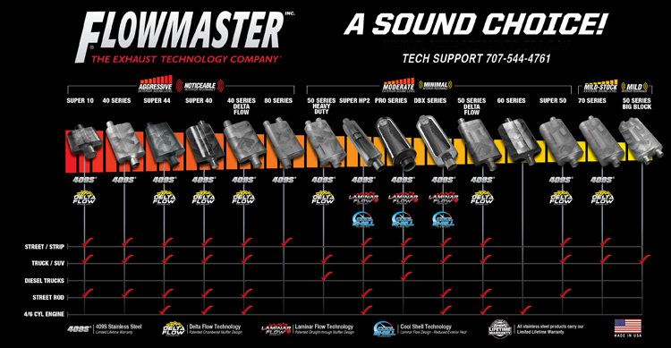 Chart of FlowMaster Exhausts